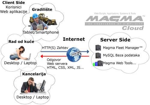 magma fleet management